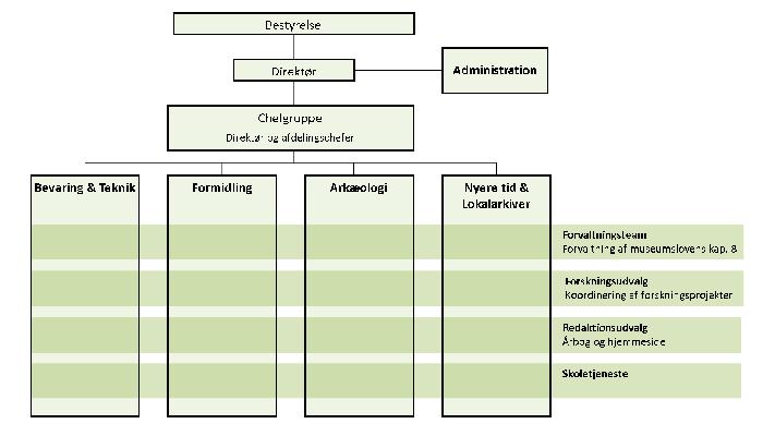 organisationsplan-2015